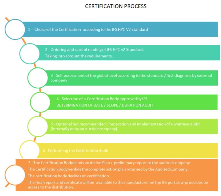 Certification process :: ATeCQ Certification